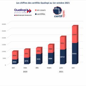 tableau représentant le nombre de certifié qualiopi